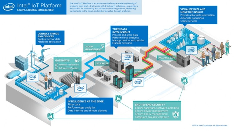 the central platforms through which Internet of Things devices connect will be the locus of the industry. intel iot