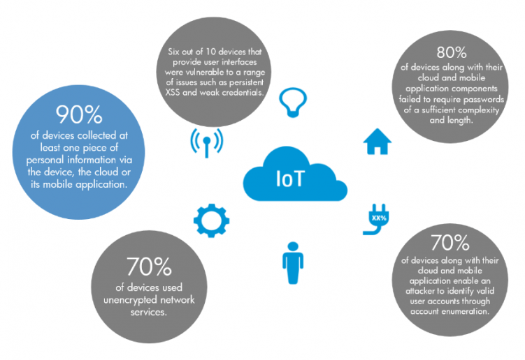 HP released a survey last summer finding that 70 per cent of Internet of Things devices have security gaps.