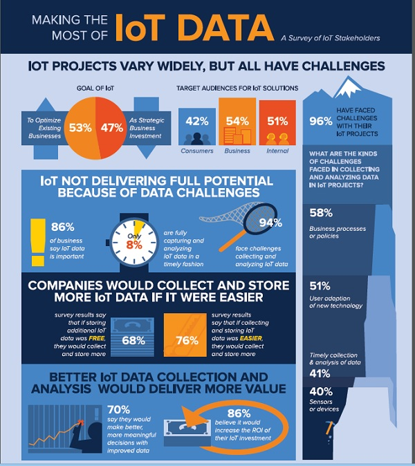 iot data challenges