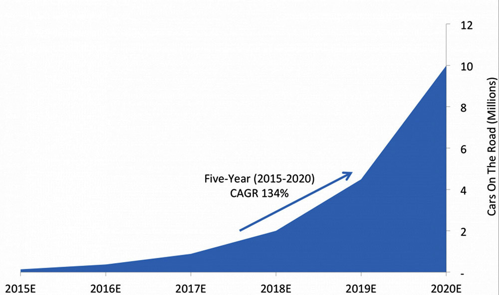 emerging tech 10 million estimated self-driving cars on the road by 2020. Source, BI Intelligence.