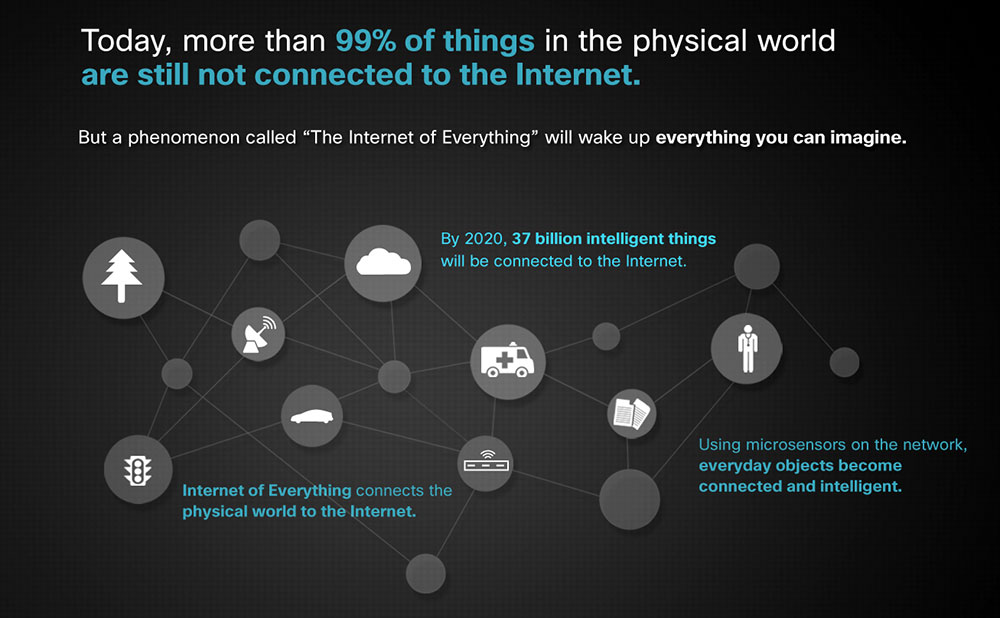 IoT And Social Media - 37 Billion IoT devices to be connected by 2002