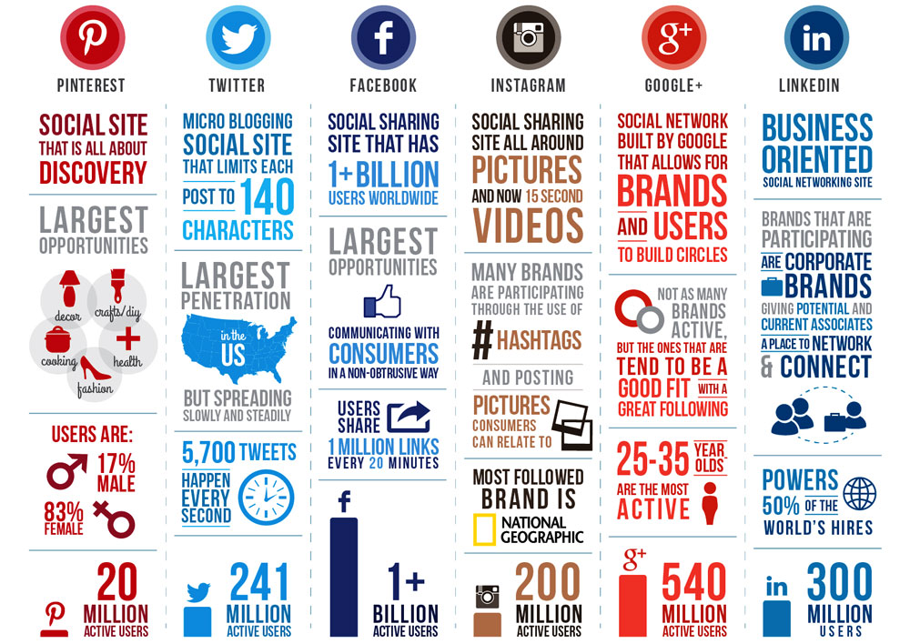 "IoT And Social Media - Social media is on 24/7. Millions of social media ""pieces of data"" are created every second."