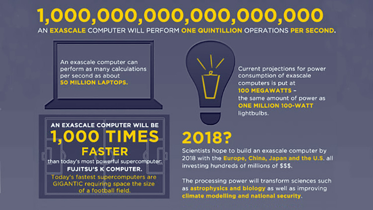 Faster than 50 million laptops - the race to achieve exascale computing by 2020 is on