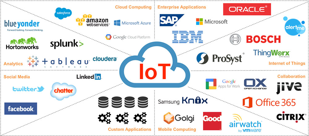 IoT And Social Media - integration-platforms-active-in-the-IoT