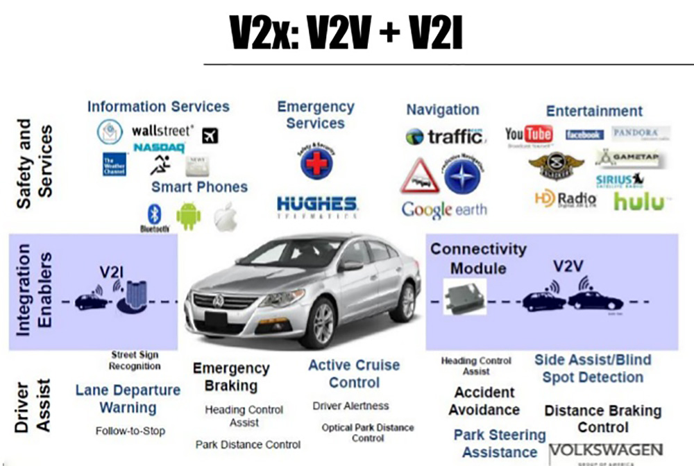 The Future Of Driving With V2v And V2i Technology