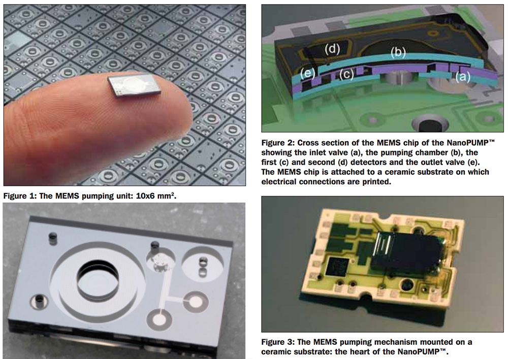 Implantable insulin pump with MEMs technology