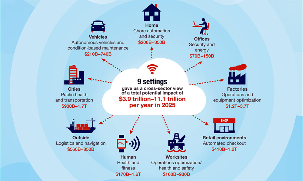 iot-real-value-2025