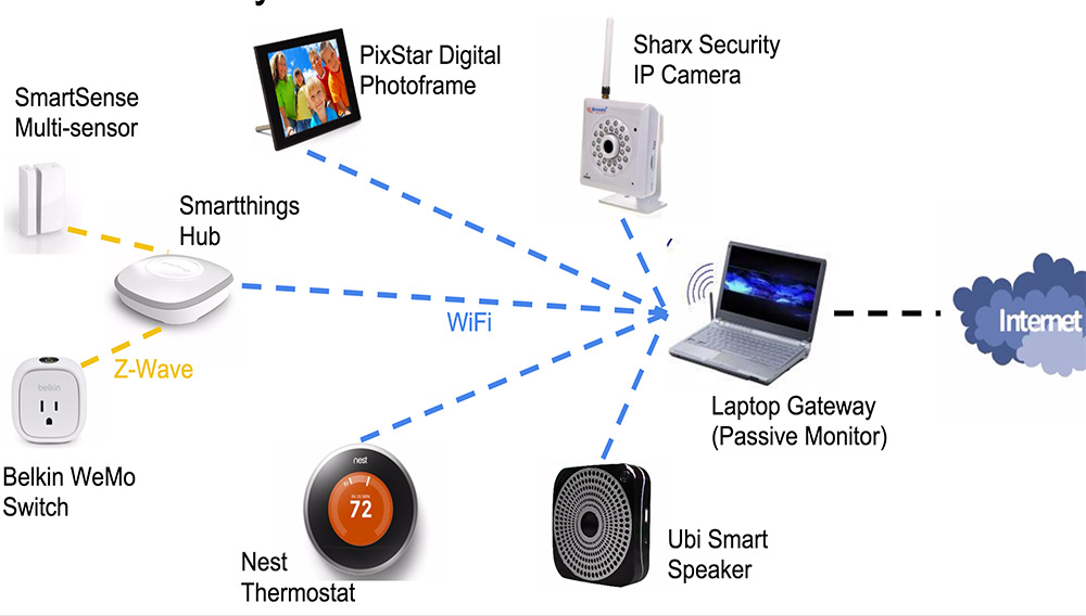 IoT devices are open to multiple security holes