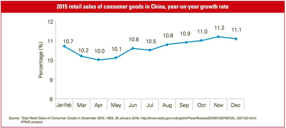 Chinese ecommerce 2015 growth