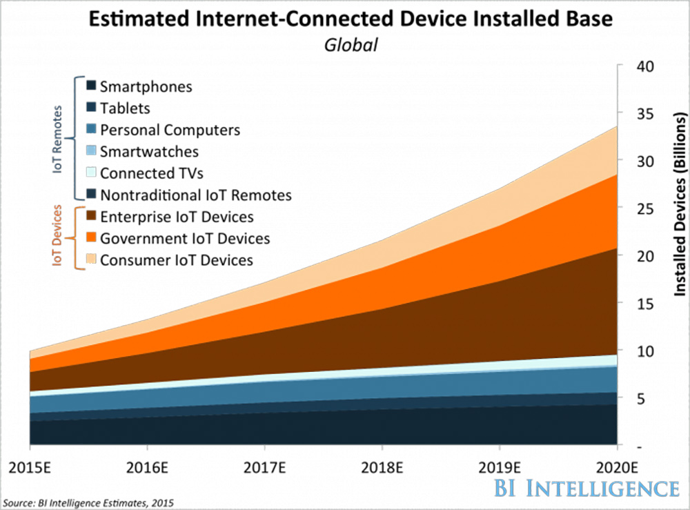 Smart lables and iot-objects are going to reach 50 billion by 2020