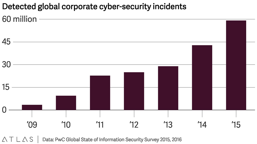 cybersecurity-incidents-in-IoT-in-2016
