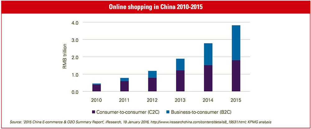 online-ecommerce-in-china-2016