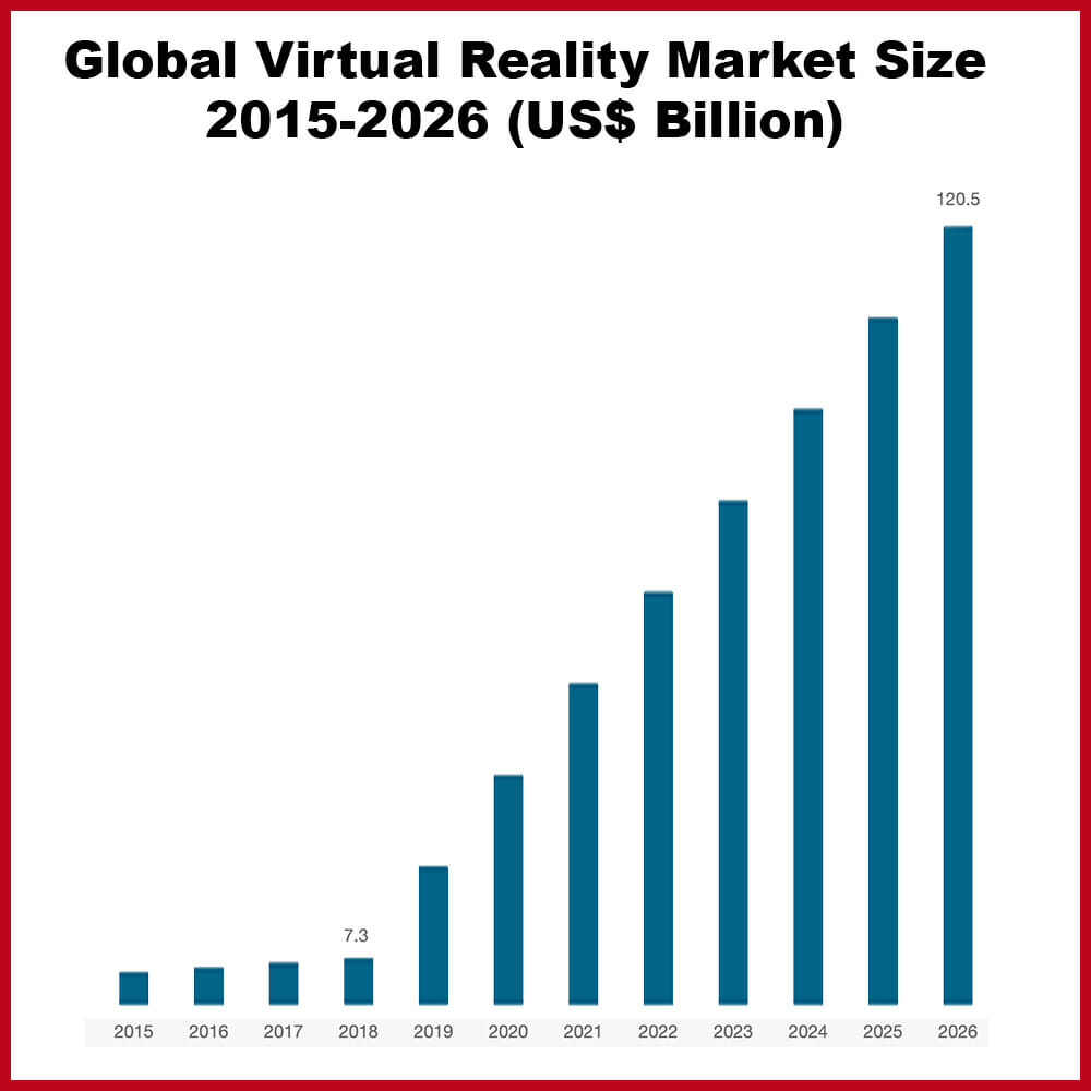 Virtual Reality adoption report