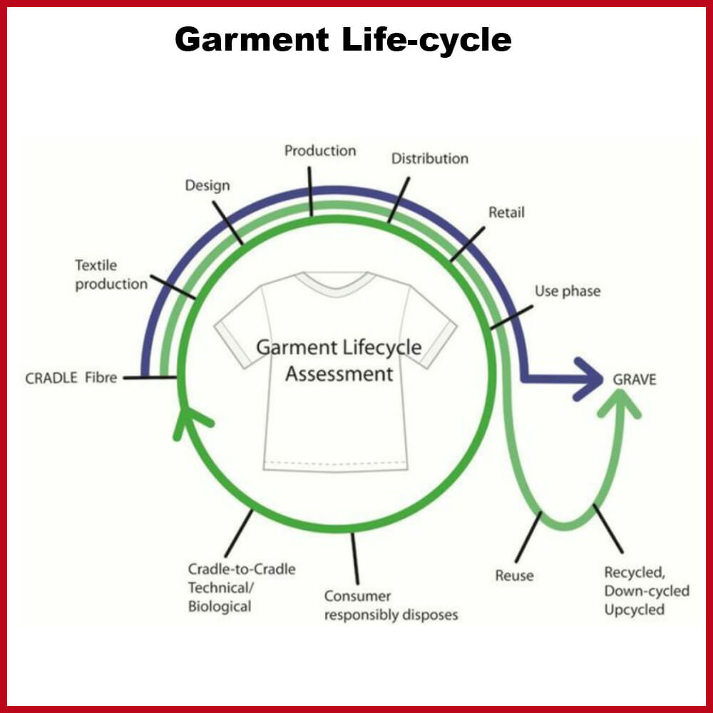 Product Life-cycle