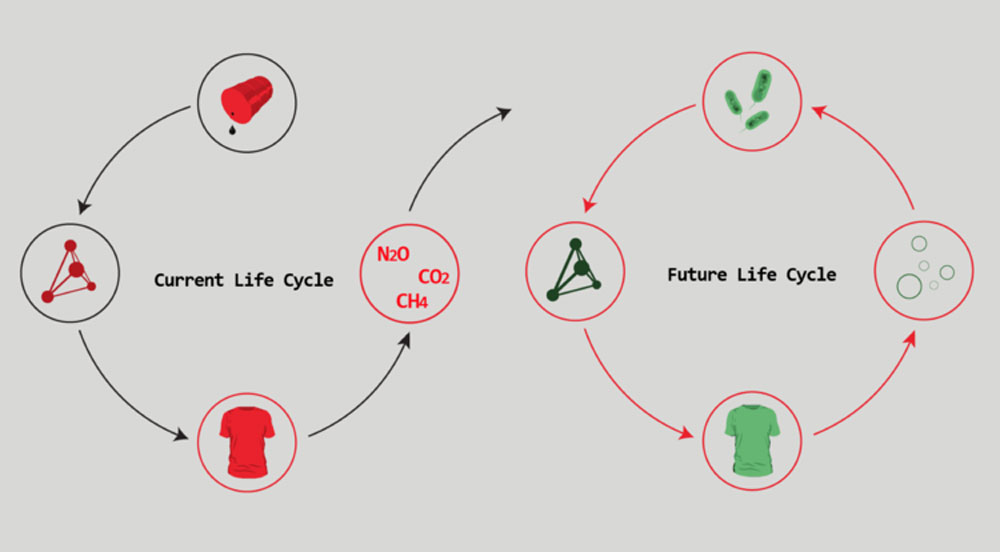 Sustainable Fashion Initiatives - fashion life cycle 2020