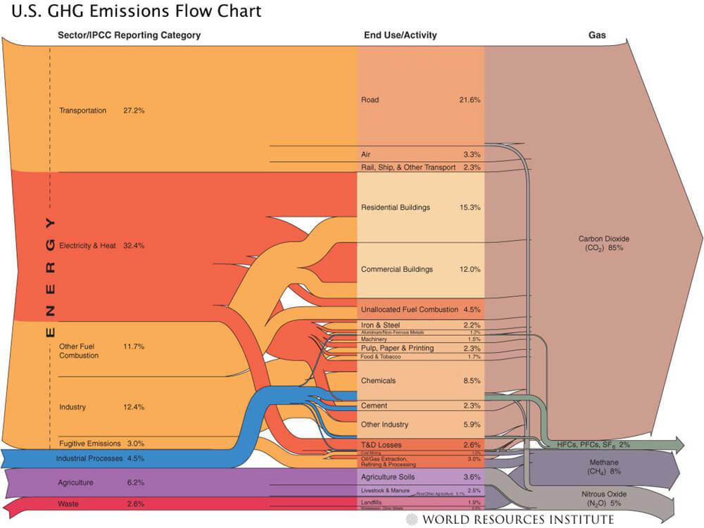 GHG emission chart