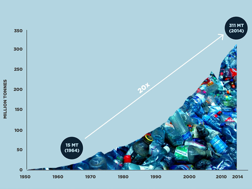 Growth of plastic production diagram from 1960 to 2014