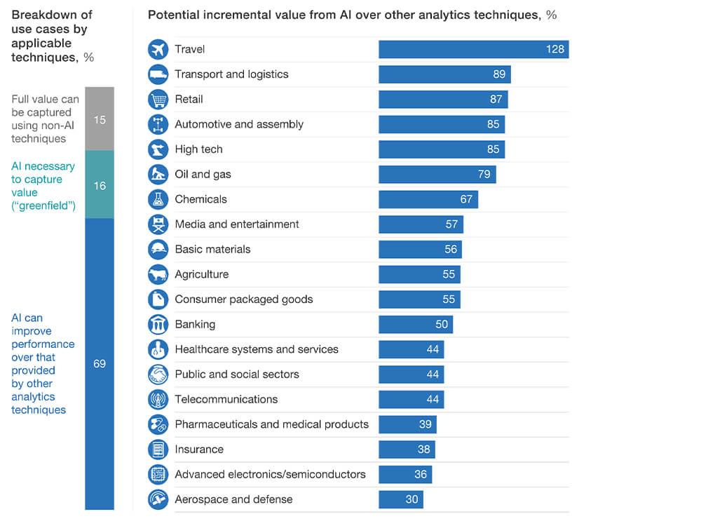 McKinsey creative AI report
