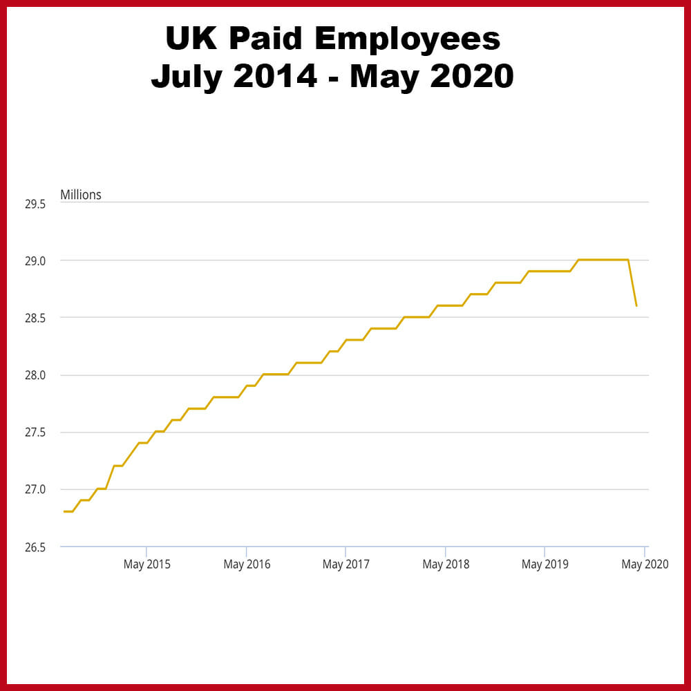 Uk Covid-19 unemployment report