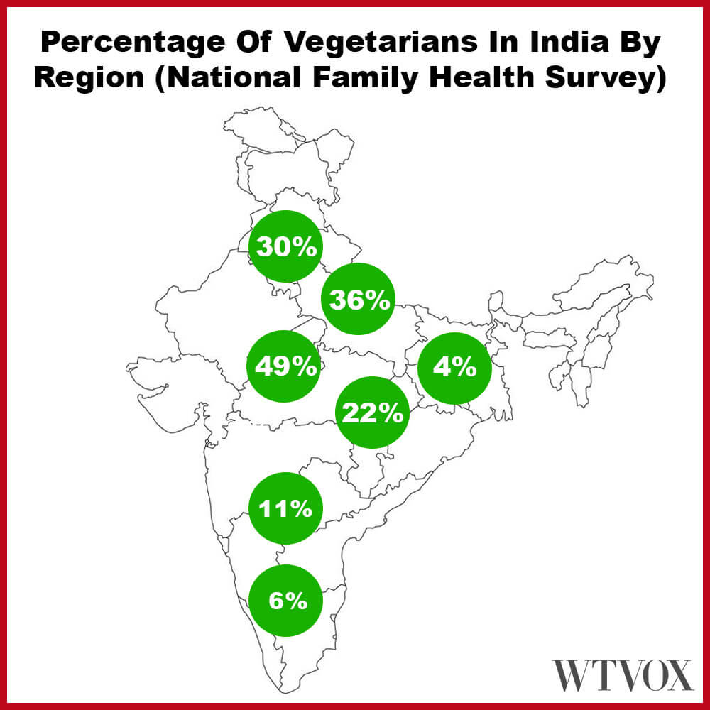 Number of vegetarians in India