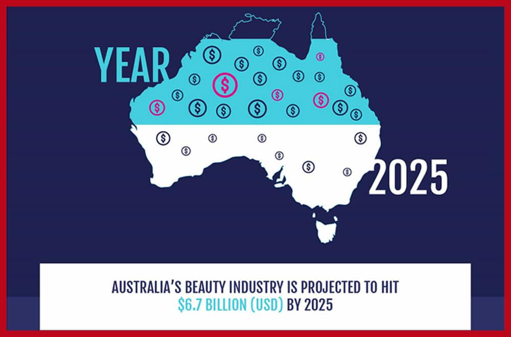 Beauty industry australia
