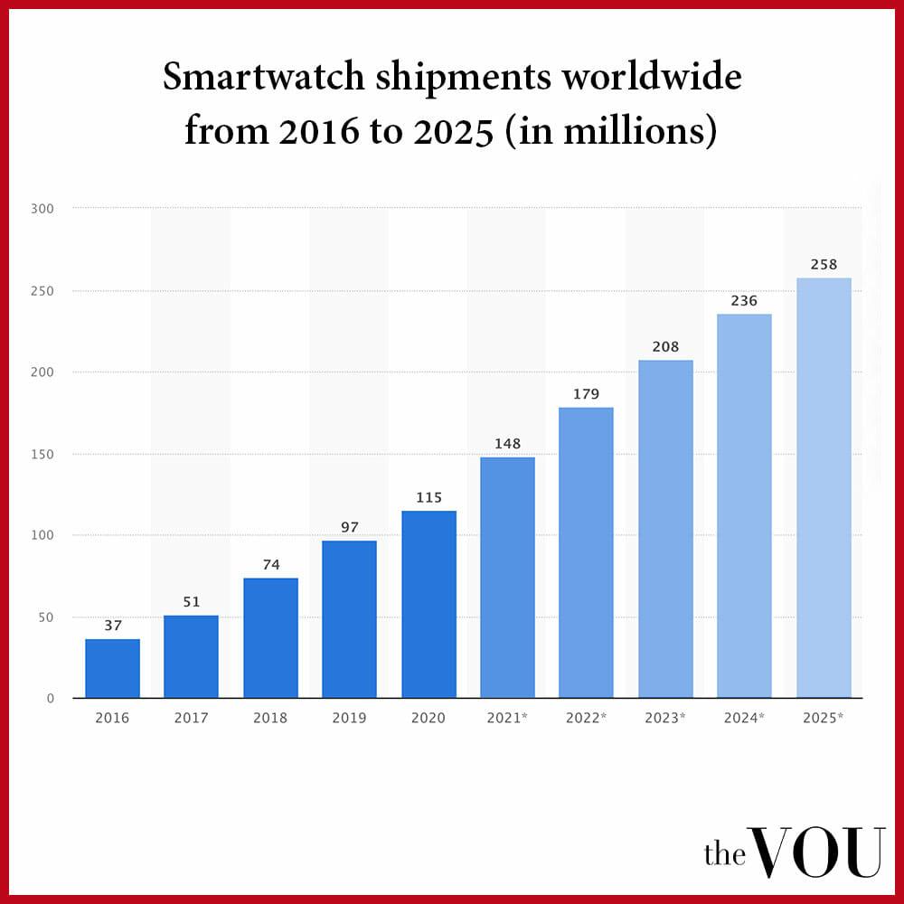 Smartwatch market stats