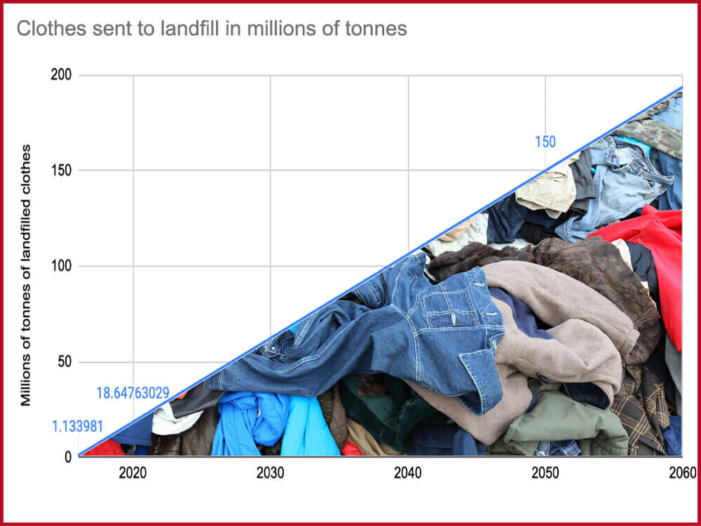Landfils packed with discarded unused clothes every year.