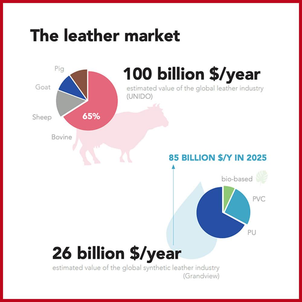 Animal leather market vs synthetic leather market size