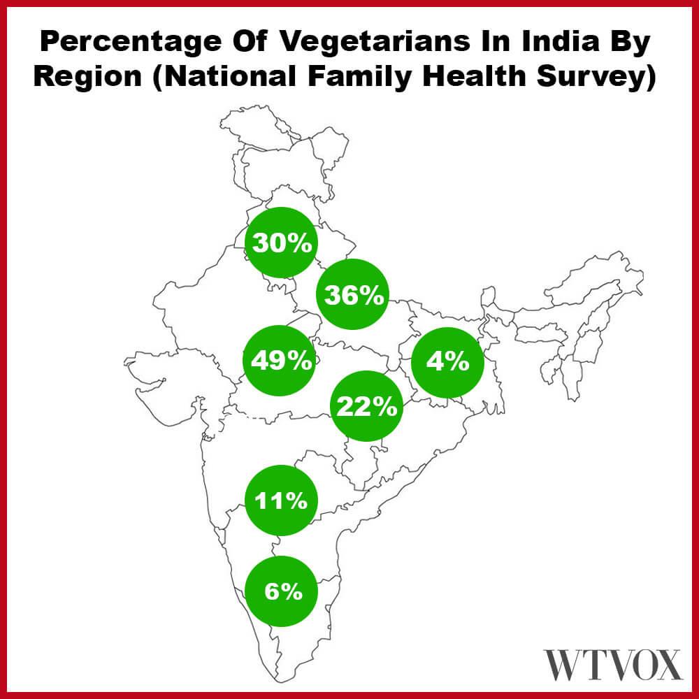 Number of vegetarians in India