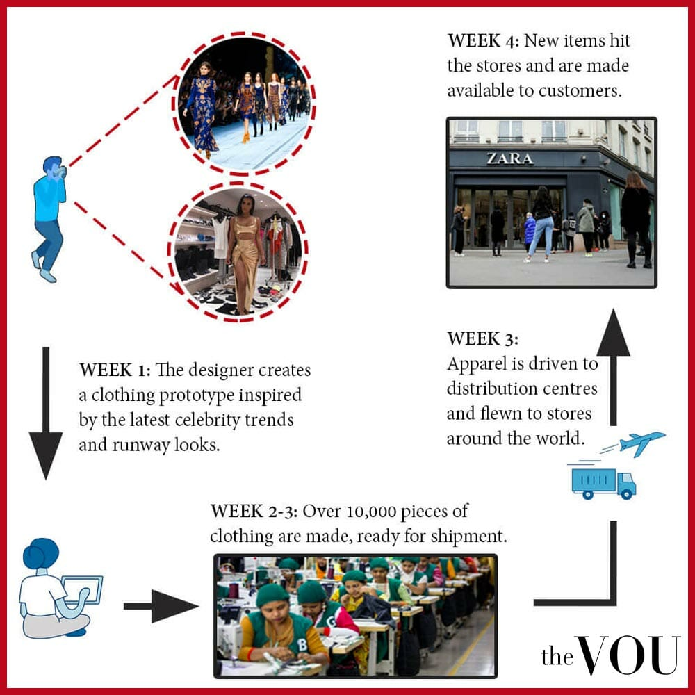 Fast fashion business model